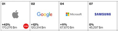 Top tech or electronic brands of 2015 4