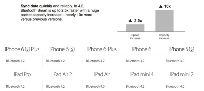 iPhone 6 plus new bluetooth version
