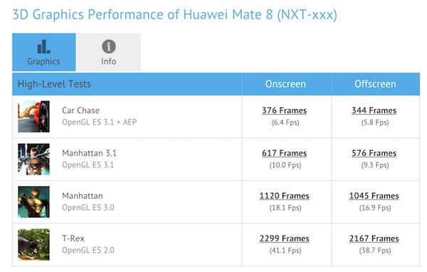 Huawei Mate 8 Kirin 950 3D Graphic Performance