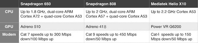 Snapdragon 650 vs 808 vs helio x10 specs sheets