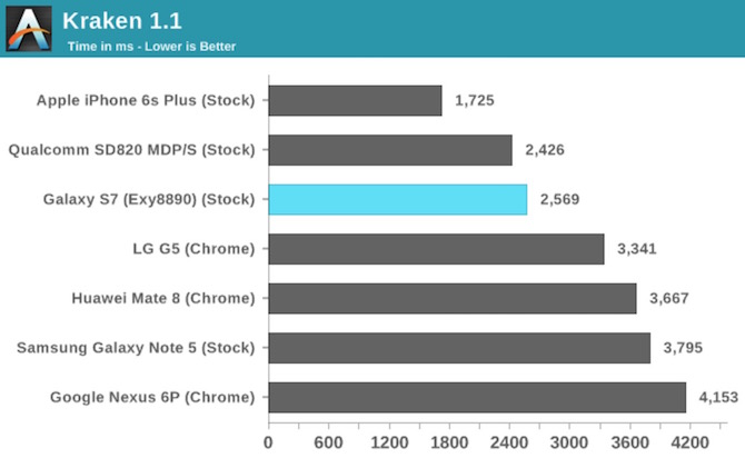 Kraken Apple A9 vs Snapdragon 820 vs Exynos 8890
