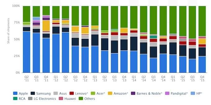 World Tablet Market Share