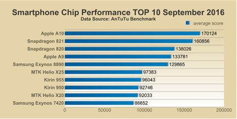 top-10-smartphone-shipset