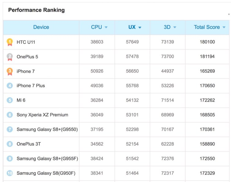 Apple A10 CPU Still Beats SD 835, But It Is Not The Best