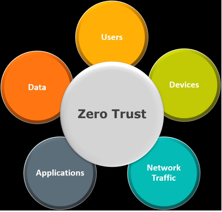 Implementing Zero Trust with RBAC