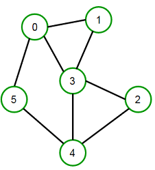 Connected graph