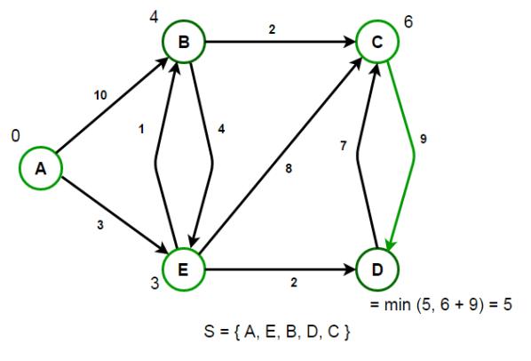 Single-Source Shortest Paths – Dijkstra's Algorithm - Techie