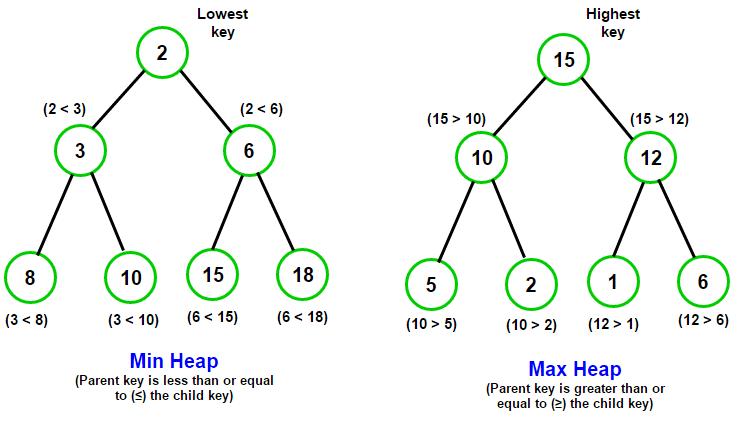 min-max-heap