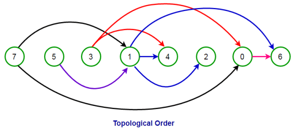 Kahn's Topological Sort Algorithm