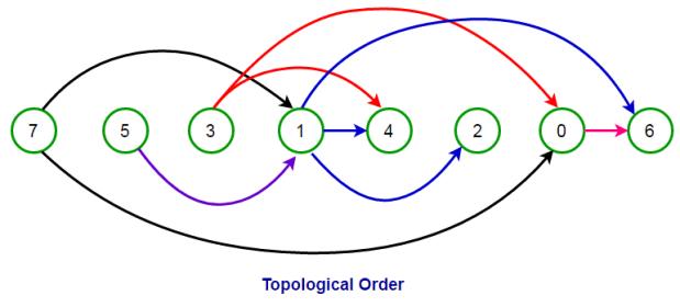 Topological Sort Algorithm For Dag Using Dfs Techie Delight
