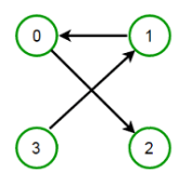 Transitive Closure of a Graph - Techie Delight