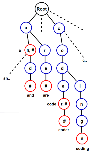 Trie Implementation