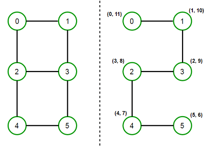 undirected-graph-arrival-departure-time