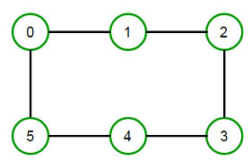 Acyclic Connected Graph