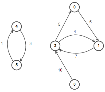 Weighted directed graph