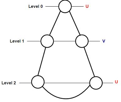 odd-cycle-bfs