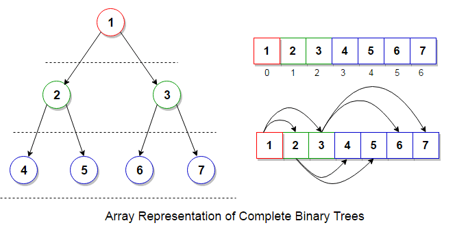 Array - Complete Binary Tree