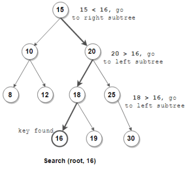 Search given key in BST | Recursive & Iterative Solution