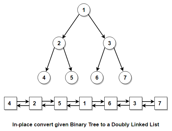Convert given binary tree to doubly linked list