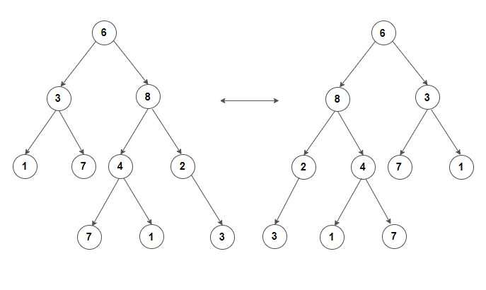 Binary Tree Swap