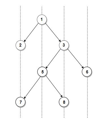 Bottom view binary tree