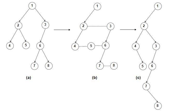 CL-RS Binary Tree