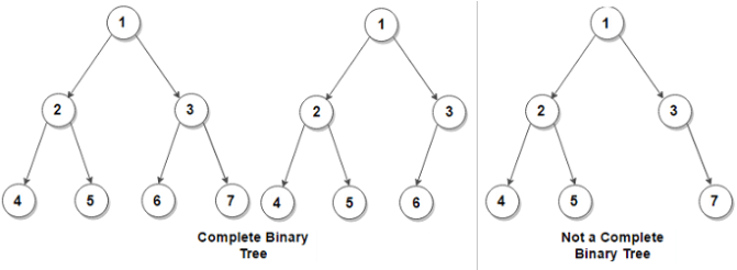 Image result for complete binary tree