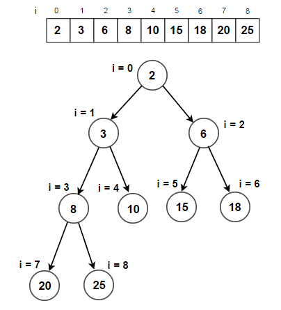 complete-binary-trees