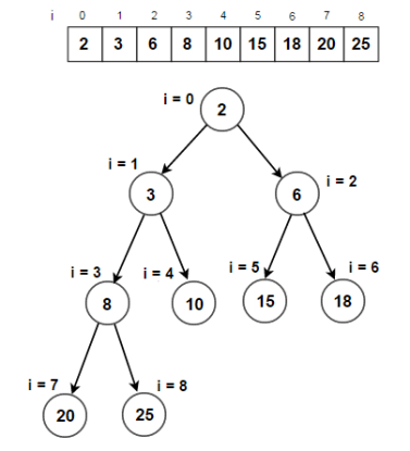 Check if given binary tree is complete binary tree or not - Techie