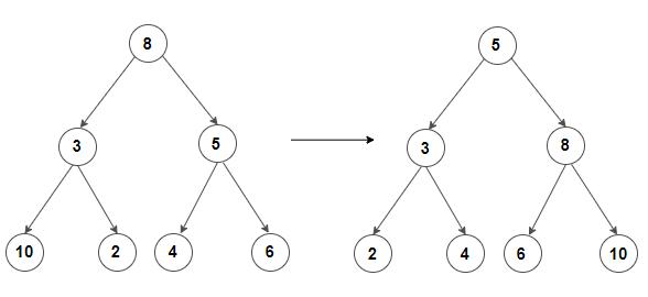 Convert Binary Tree to BST