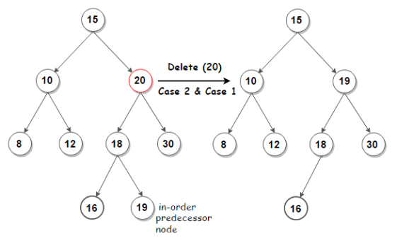 Deletion from BST (Binary Search Tree) - Techie Delight