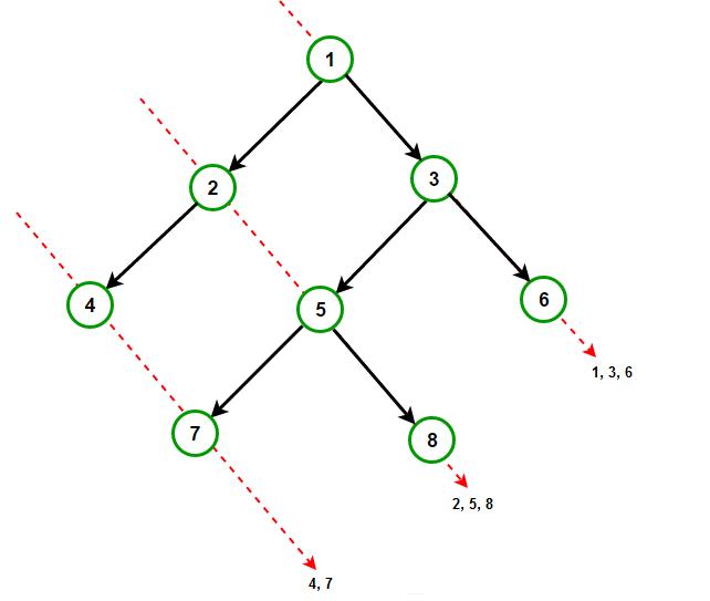 diagonal-traversal