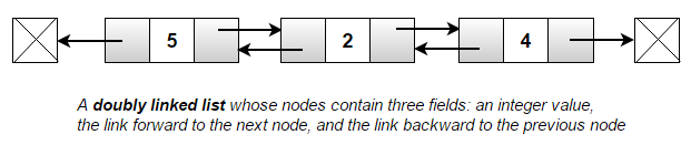 doubly-linked-list
