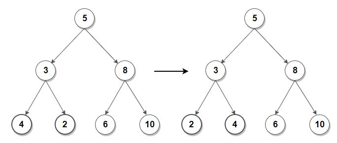 Fix a Binary Tree