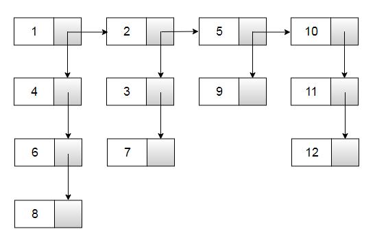Flatten linked list