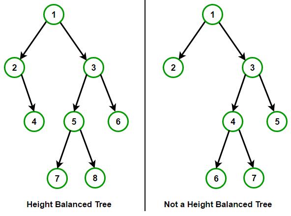 height-balanced-tree