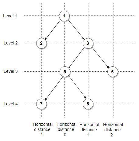 Horizontal distance vs Level - Binary Tree