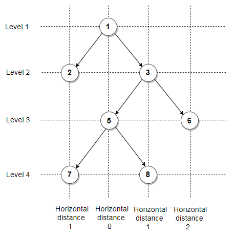 Horizontal distance vs Level - Binary Tree