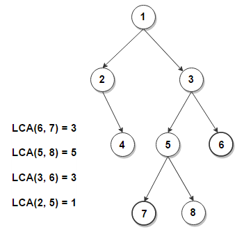 Find Lowest Common Ancestor (LCA) of Two Nodes in a Binary Tree