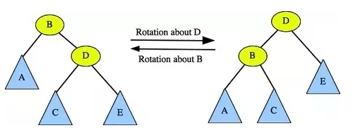 Left and Right Rotations in Treap