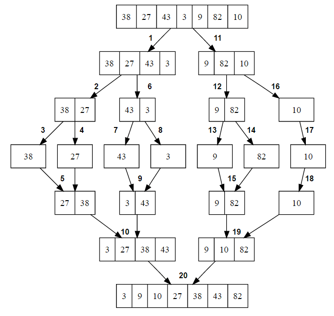merge sort steps