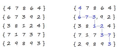 min-cost-path-in-a-matrix