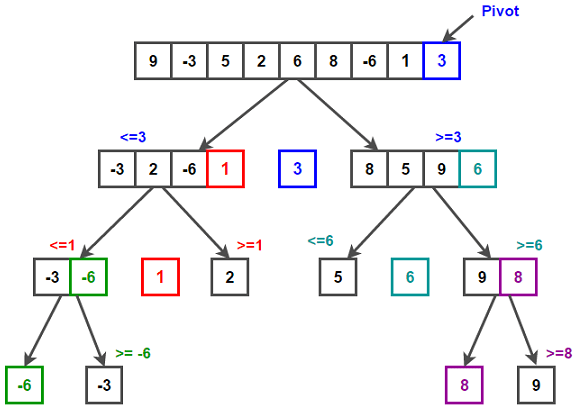 Quicksort Algorithm - Techie Delight