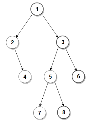 Print Right View of a Binary Tree.