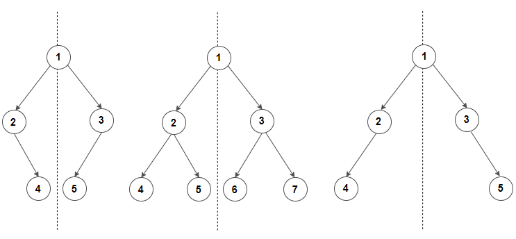Symmetric Binary Tree