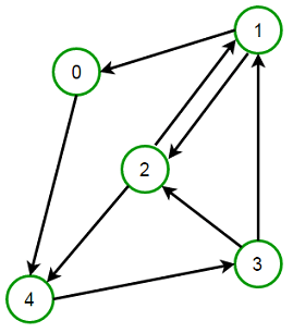 strongly connected graph