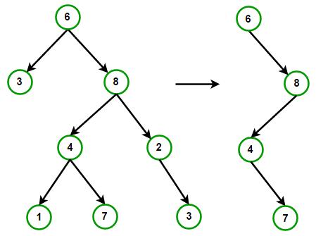 trunc-tree