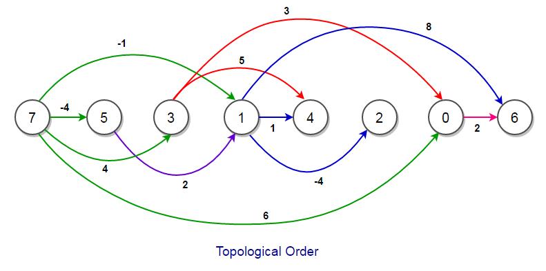 topological order shortest path