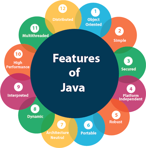 java-features