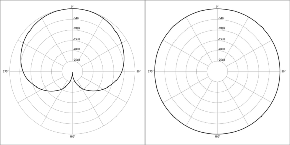Compare the two diagrams, the pick-up pattern of a Cardiod mic (left) is more directional than the Omni-directional mic on the right.